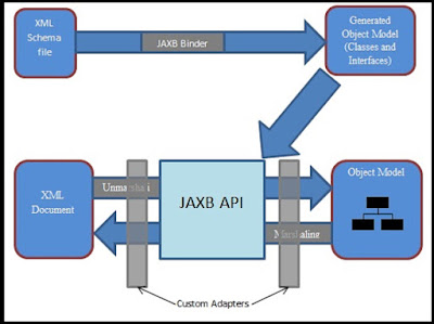 JAXB Date Format Example using Annotation