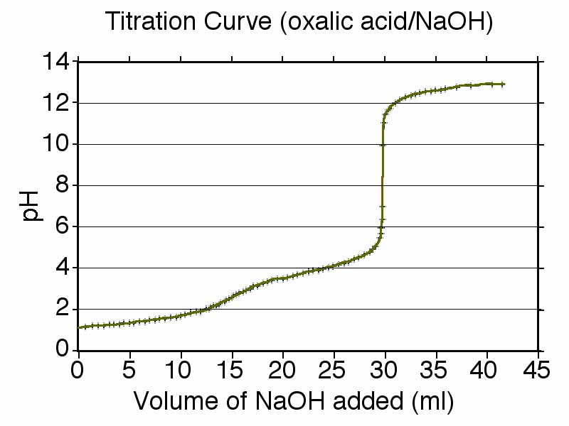 Chemistry Laboratory Titration curve  Henderson-Hasselbalch equation - titrations