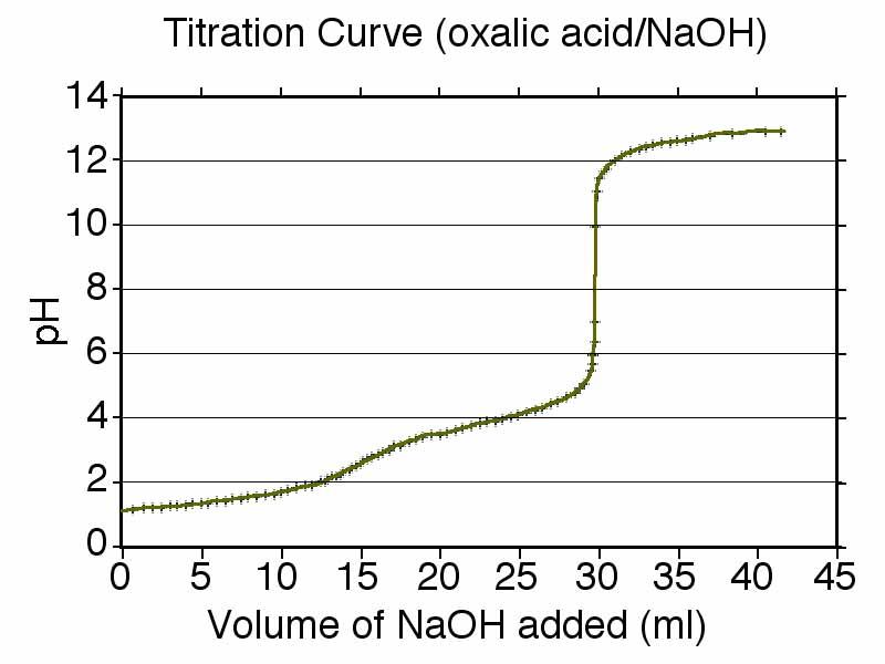 Chemistry Laboratory: Titration curve & Henderson ...