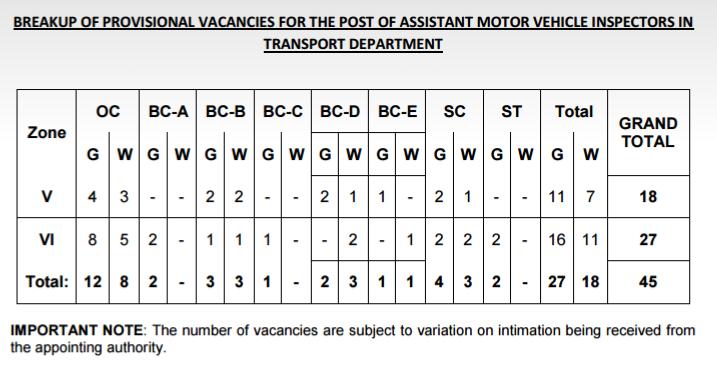 Telangana assistant motor vehicle inspector job for Motor vehicle service notification
