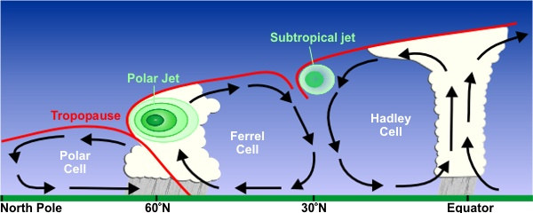 relationship between gulf stream and jet