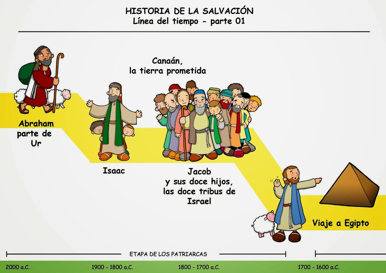 ReliArtes: Línea Del Tiempo De La Historia De La