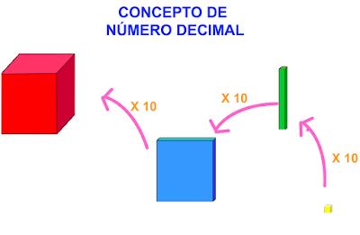 http://ntic.educacion.es/w3//eos/MaterialesEducativos/mem2008/visualizador_decimales/repasosistemanumeraciondecimal.html