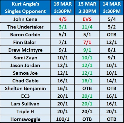 Kurt Angle's WrestleMania 35 Opponent Betting Odds