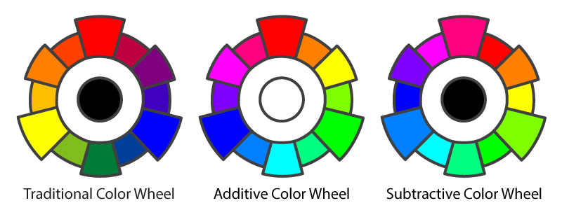 Post Your Color Wheels To The Discussion Area And Answer Following Questions Using Complete Sentences In One Two Paragraphs
