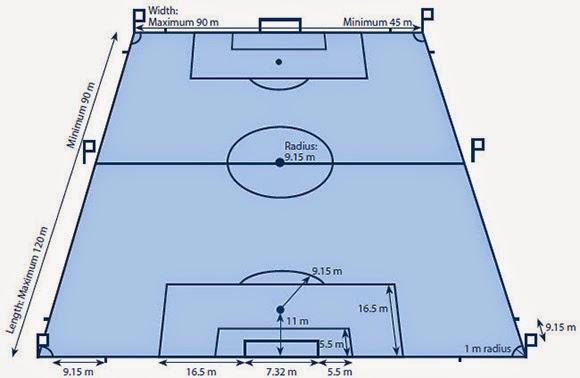 Berita Beserta Gambarnya Langkah Pembuatan Batik Tulis Beserta Gambarnya Batik Gambar Lapangan Sepak Bola Beserta Ukurannya Dan Keterangannya