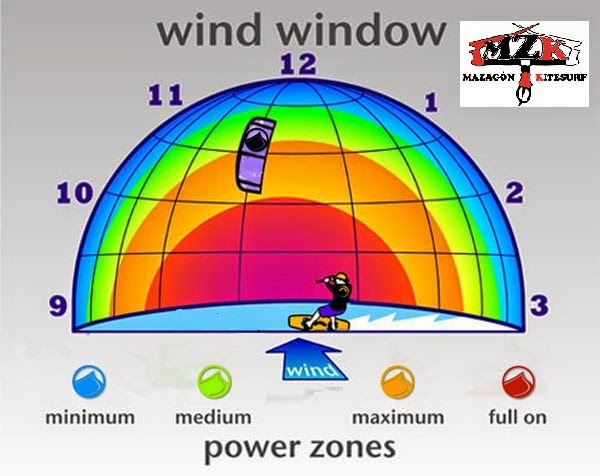 Resultado de imagen para ventana de vuelo kite