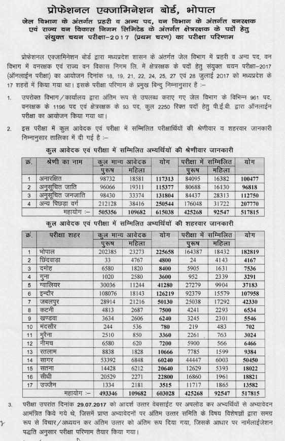MP Prahari Result 2017 stats
