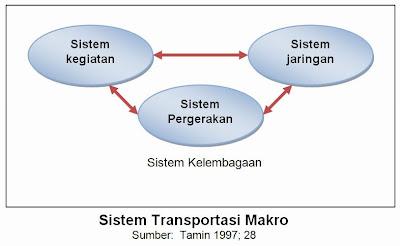 Bagan Sistem Transportasi Makro (Tamin, 2000)