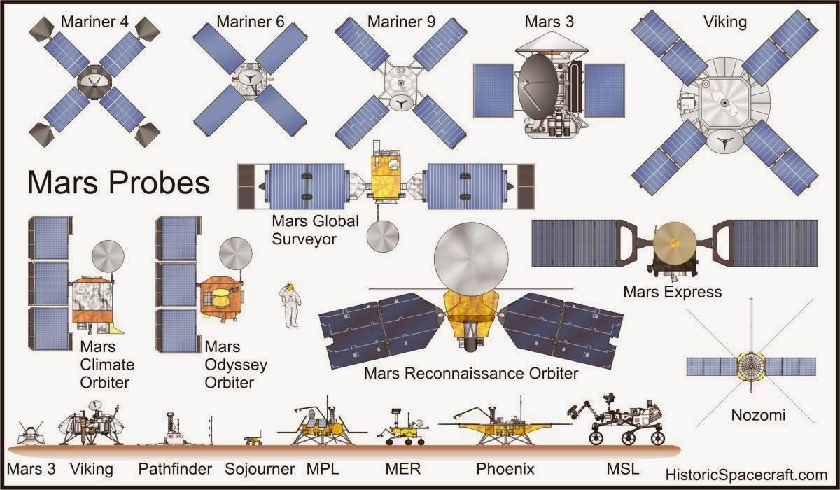 Infographic: Mars probes