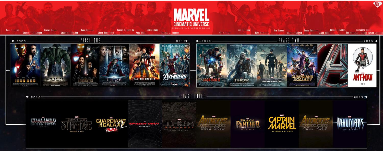 ดูหนัง ลำดับหนังของ Marvel Cinematic Universe เรื่องไหนมาก่อน-มาหลัง ไปดู!