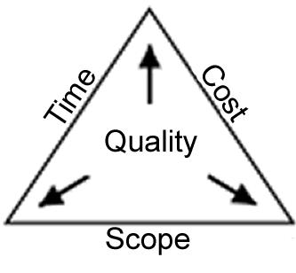 Strategic Management: Introduction to Project Management