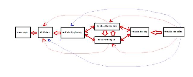sơ đồ link nội bộ theo bài viết chứa từ khóa