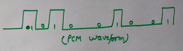 Pulse Code Modulation Waveform, Pulse Code Modulation, PCM waveform