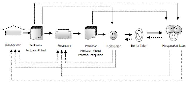 Sistem Komunikasi Pemasaran