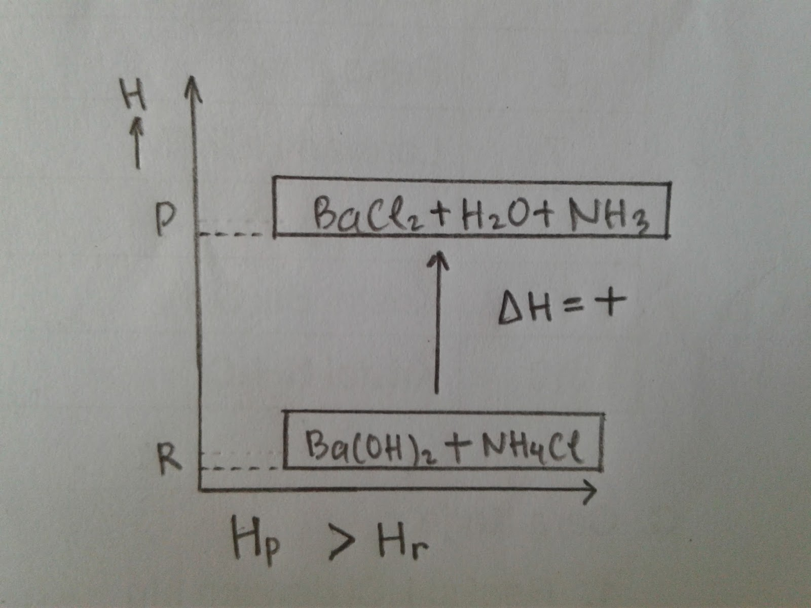 Contoh laporan praktikum kimia reaksi eksoterm dan endoterm 5 reaksi eksoterm adalah reaksi kimia yang menghasilkan atau melepaskan kalor kalor mengalami perpindahan dari sistem ke lingkungan kalor dibebaskan ccuart Gallery