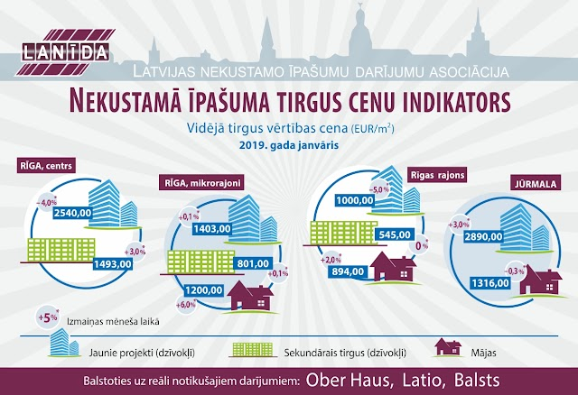 Infografika- Lanīda apkopojusi cenu izmaiņas Rīgā, Pierīgā un Jūrmalā