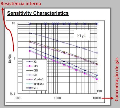 Tabela de Sensibilidade do sensor de gás MQ-2