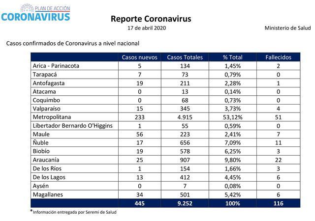😷🇨🇱 Coronavirus: Reporte presentado este Viernes 17 de Abril
