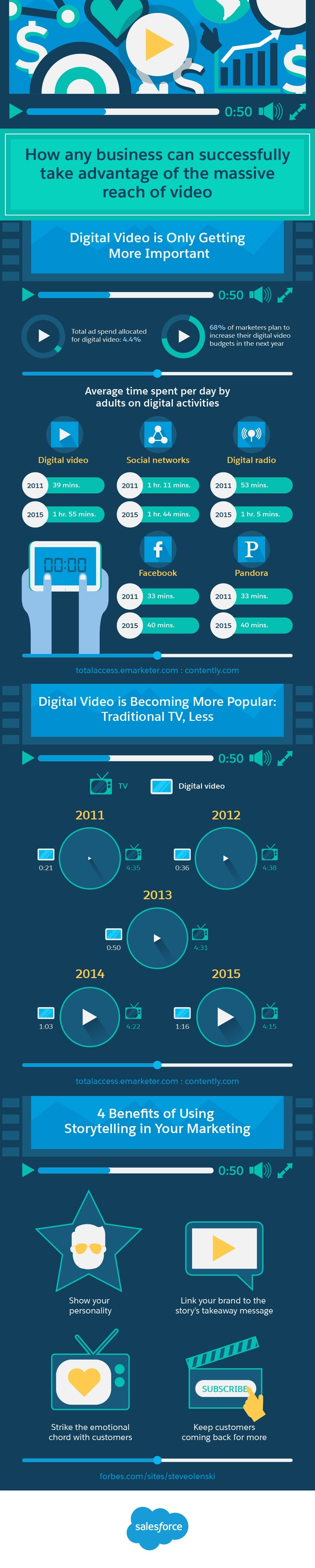 How Businesses Can Take Advantage of the Power of Video Marketing - #infographic