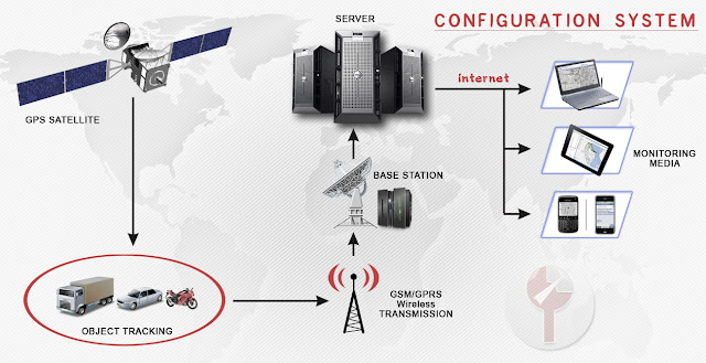 sistem kerja gps tracking