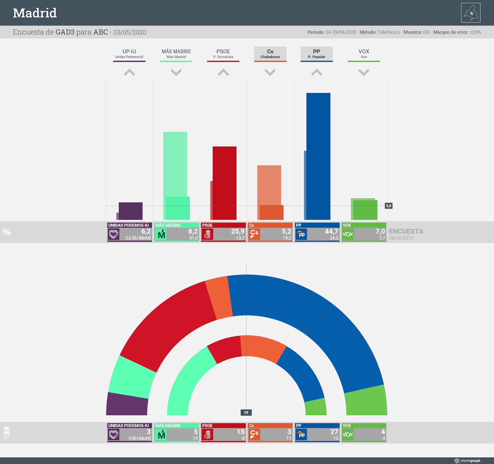 Gráfico de la encuesta para elecciones municipales en Madrid realizada por GAD3 para ABC, 3 de mayo de 2020
