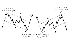 Forex wedge thats growing larger