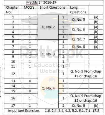 Matric 9th Maths Pairing Scheme 2017 - Assessment Scheme