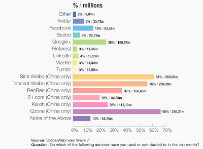 Facebook in China with Le VPN