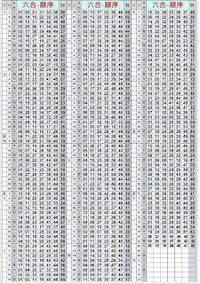 第17139期 六合彩拖牌演算