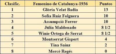 Clasificación del IV Campeonato Femenino de Catalunya 1936