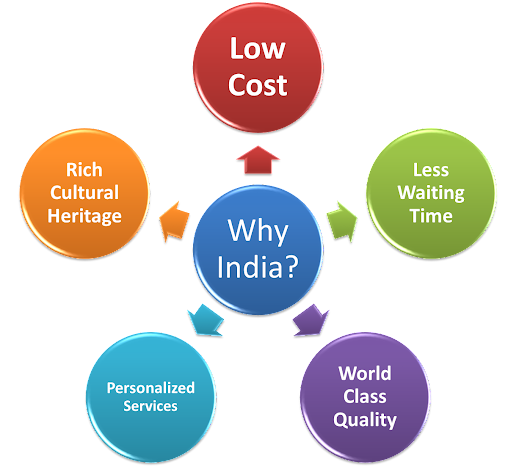 tourism planning essay Tourism is important for the growth and development of a developing country like india the advantages and disadvantages of tourism has been discussed in this article.