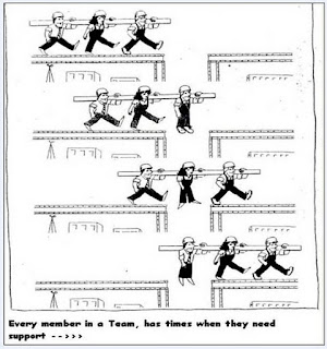 Reflection on teamwork essay Team Work Reflections Quotes