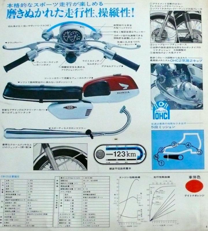 Honda CB125 Twin Spesifikasi