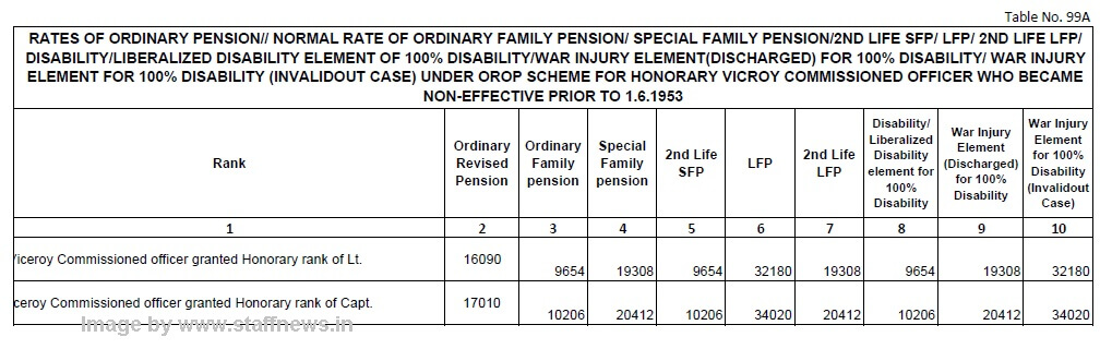 orop-table-99a