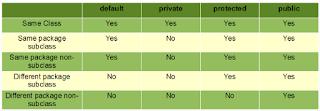 tabel access modifier pada bahasa pemrograman Java