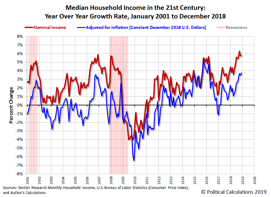 Median Household Income in the 21st Century: Year Over Year Growth Rate, January 2001 to December 2018