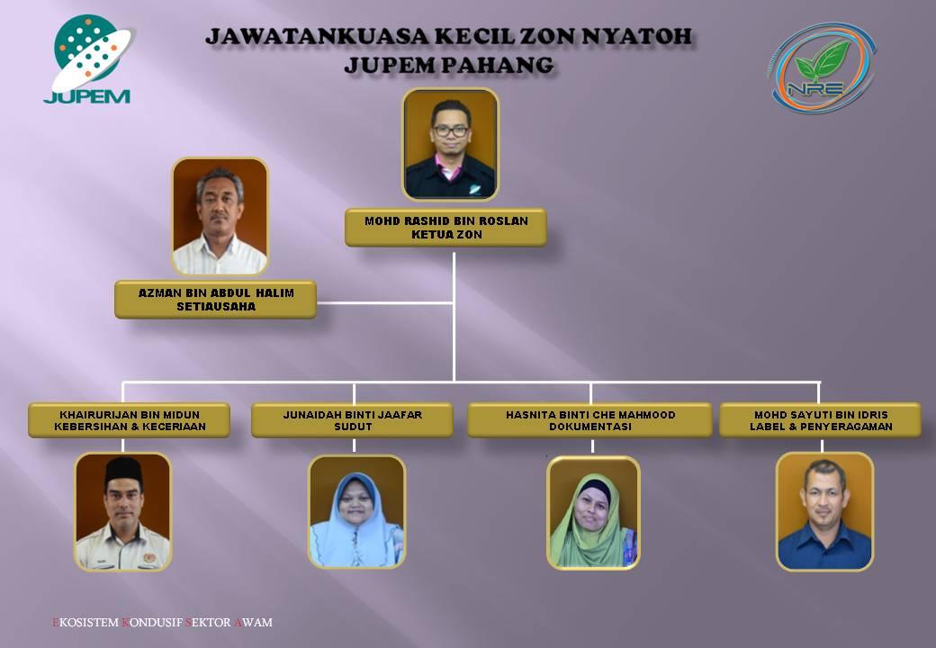 Eksa Jupem Pahang Carta Organisasi