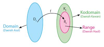 Cara Menghitung Relasi dan Fungsi Beserta Contoh Soal Cara Menghitung Relasi dan Fungsi Beserta Contoh Soal