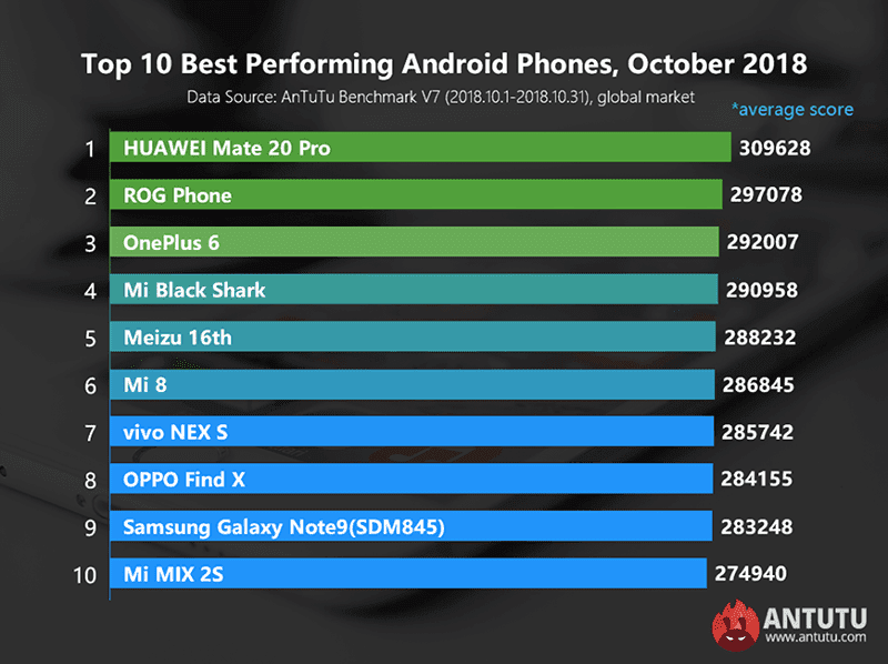 The Huawei Mate 20 Pro with Kirin 980 inside is arguably the fastest Android phone today