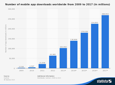 """mobile app downloads to exceed 270 million by 2017"""