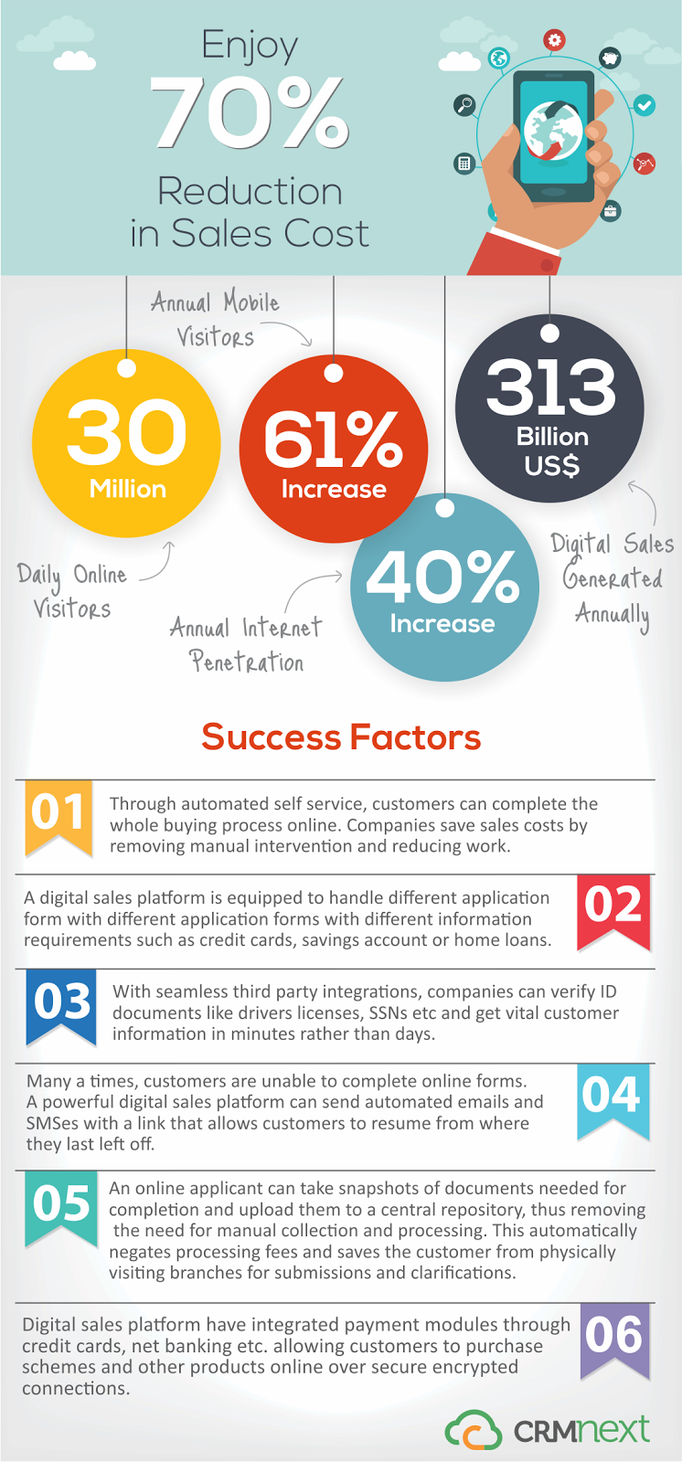 how to reduce sales cost with digital sales platform