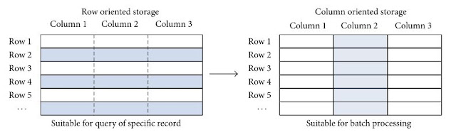Figure 6: Row oriented database and column oriented database.