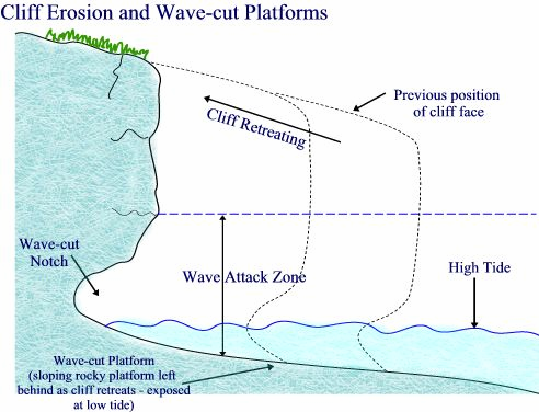 caves arches stacks and stumps diagram star delta wiring 3 phase nicksgeography coastal erosion also form on the sides of headlands as a result destructive waves any faults in cliff are particularly