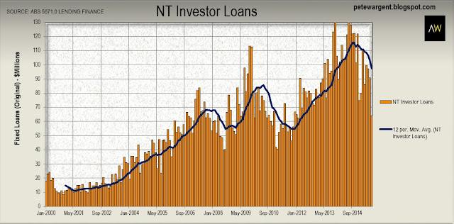 NT investor loans