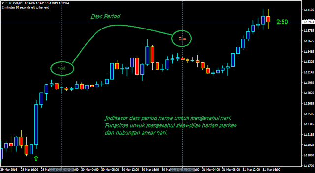 indikator days period