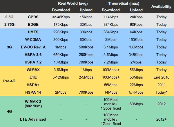 GPRS, E, H, H+, G, 3G, 4G : Significato e Velocità