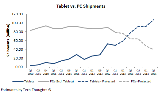 Tablet vs. PC Shipments - Likely