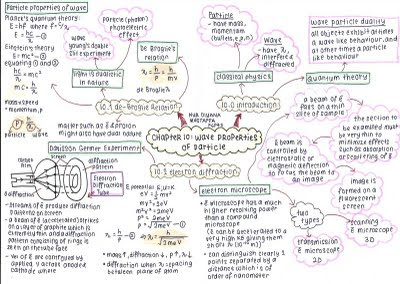 Addy's LiFe as DiYaNa: summary of semester 2 matriculation