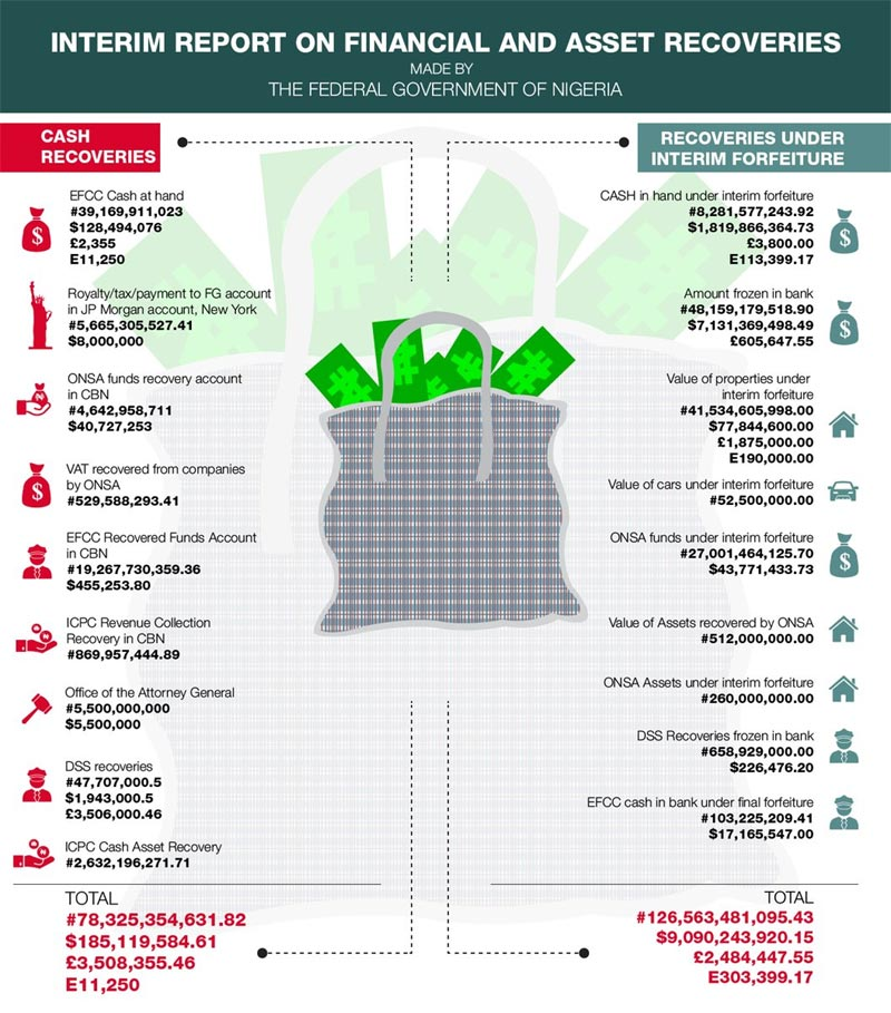 See the breakdown of recovered loot by Buhari-led regime